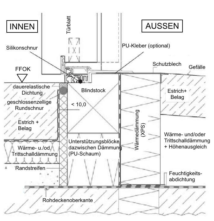 Detail Bodenanschluss