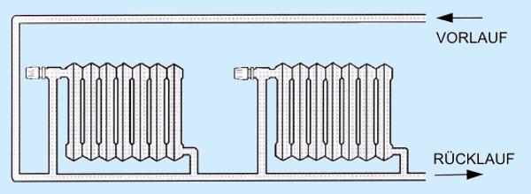 Heizung installieren - Einrohrsystem