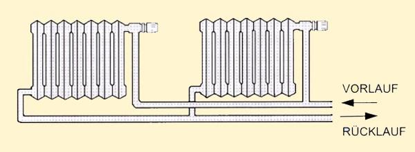 Heizung installieren - Zweirohrsystem