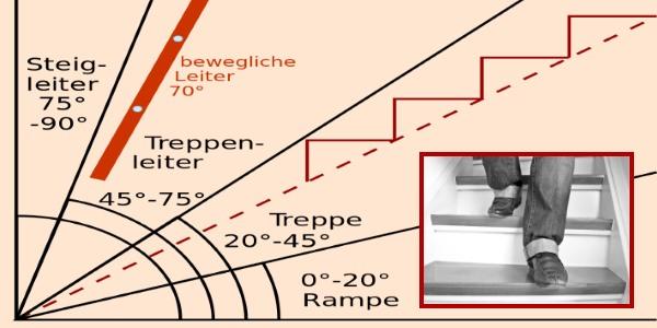 treppe selber bauen anleitung geschichte von zu hause aus. Black Bedroom Furniture Sets. Home Design Ideas