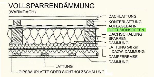 Dachaufbau Kosten Und Ausfuhrungsdetails Fur Das Einfamileinhaus Dach