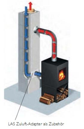 Luft-Abgas-Schornstein (LAS)