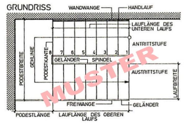 Darstellung von Treppen / Stiegen im Plan
