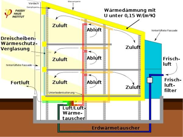 Passivhaus-Schema