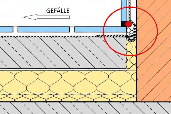 Fliesen legen - Anschlussfuge im Wand-Boden-Bereich